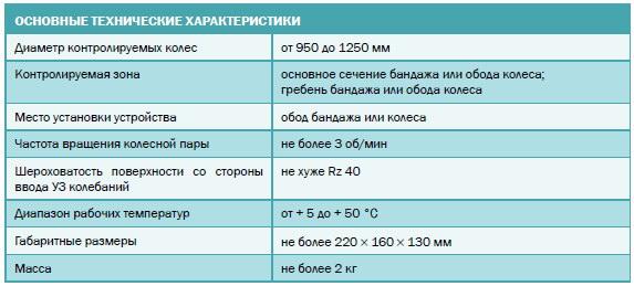 Основные технические характеристики УСБК-1